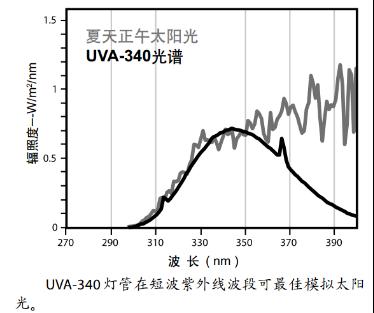 UVA-340 光谱