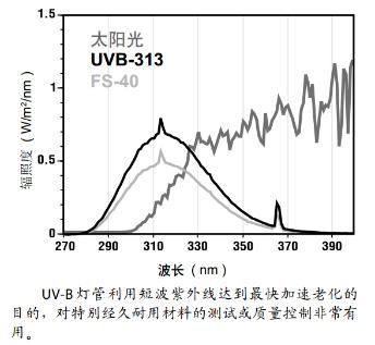 UVB-313光谱