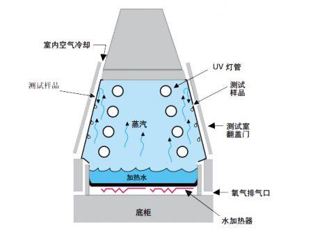 紫外老化试验箱结构