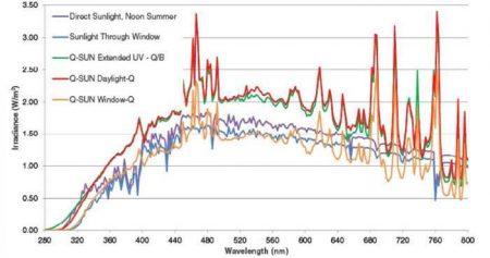 Q-sun氙灯加速老化箱输出光谱与自然光照环境的光谱的比较