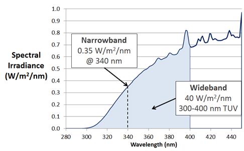 宽波段和窄波段辐照度对比