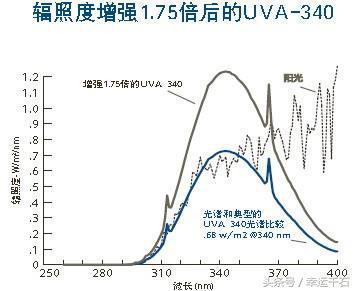 辐照度增加1.75倍后的UVA-340