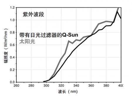 带有日光过滤器的太阳