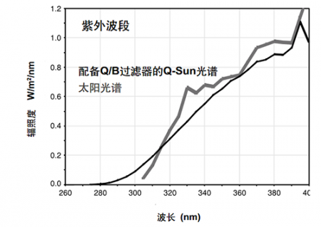 配紫外延展过滤器的太阳光谱