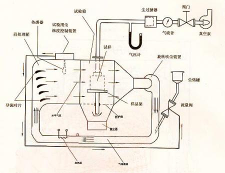 GB2423标准LC水平吹尘原理图